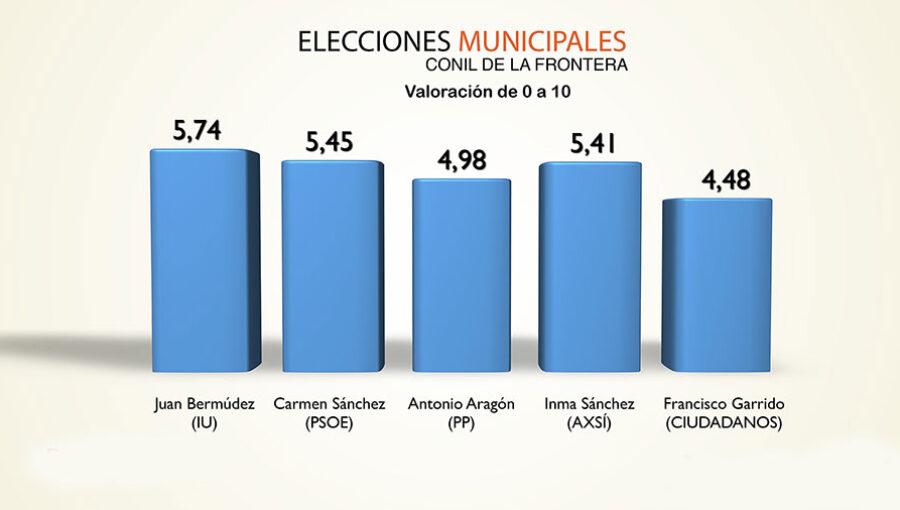 ELECCIONES-CONIL-2019-17
