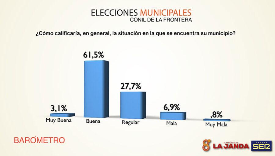 ELECCIONES-CONIL-2019-2