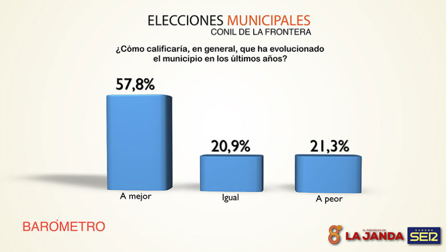 ELECCIONES-CONIL-2019-5